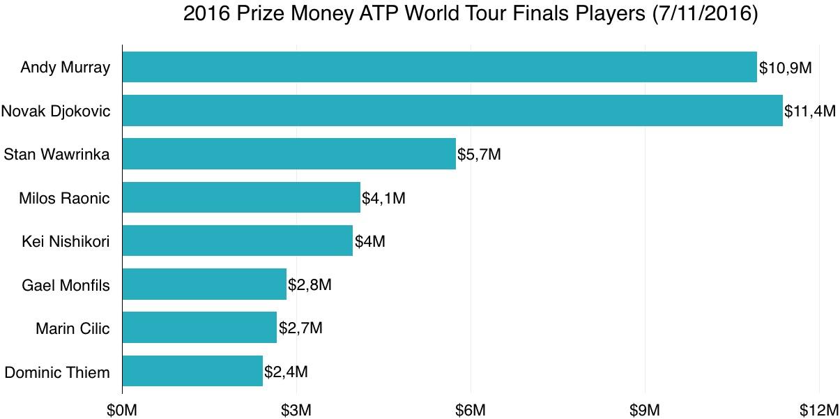 Atp World Tour Finals Most Finals